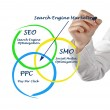 Search engine matrketing - Stock Photo