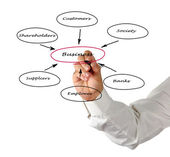 Diagram of relationship of business with stakeholders — Foto Stock