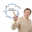 Project management — Stock Photo #14460639