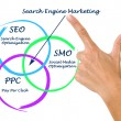 Search engine matrketing — Foto Stock