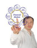 Diagram of finanscial narkets — Stock Photo
