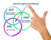 Search engine matrketing — Stockfoto