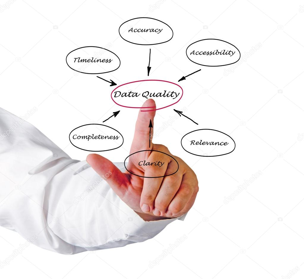 Diagram of data quality — Stock Photo #14460665