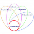 Foto Stock: Diagram of partnership