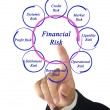 Diagram of financial risks — Stock Photo #14892079