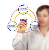 Crm-diagram — Stockfoto