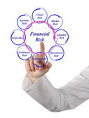 Diagram of financial risks — Stock Photo