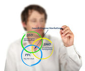 Search engine matrketing — 图库照片