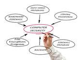 Diagram över datorsäkerhet — Stockfoto