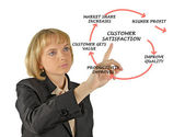 Management diagram — Stock Photo