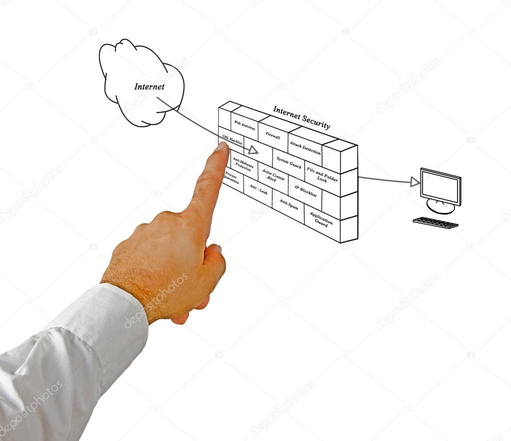 att phone internet wiring diagram diagram of internet security — stock photo © vaeenma #15862895 #8