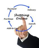 Покупки онлайн — Стоковое фото