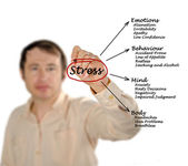 Diagram of stress consequences — Foto Stock
