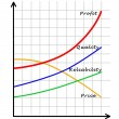 Stock Photo: Chart of profit growth
