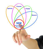 Diagram of search engine marketing — Stock Photo