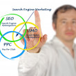 Search engine marketing — Foto de Stock