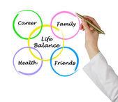 Diagrama de equilibrio trabajo-vida — Foto de Stock