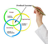 схема успеха продукта — Стоковое фото