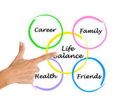 Diagram of life balance — Stock Photo