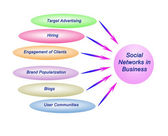 Social network in business — Stock Photo