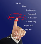 How to innovate — Stock Photo