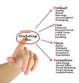 Marketing mix — Stock Photo