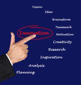 Como inovar — Foto Stock