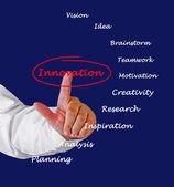Hoe om te innoveren — Stockfoto