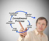 Investment process — Stockfoto