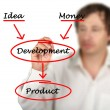 Development of product - Stock Photo