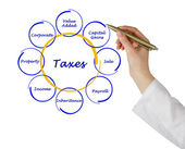 Diagram of taxes — Foto de Stock