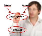 Utvecklingen av produkten — Stockfoto