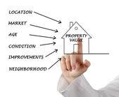 Valor da propriedade — Foto Stock