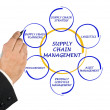 Supply Chain Management — Zdjęcie stockowe #24635083