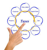Diagram of taxes — Stockfoto