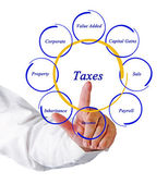Diagram of taxes — Stock Photo
