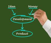 产品的开发 — 图库照片