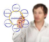 Presentation av ledarskap — Stockfoto