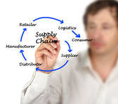 Supply Chain Management — Foto Stock