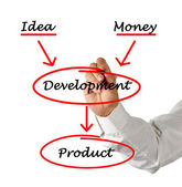 Development of product — Stock Photo