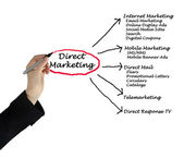 Direct marketing — Stock Photo