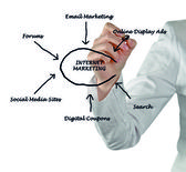 Internetmarknadsföring — Stockfoto