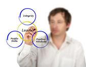 Ledare kunskaper — Stockfoto
