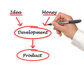 Development of product — Stock Photo