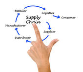 Supply Chain Management — Stock Photo