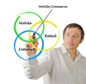 Mobile commerce — Stock Photo