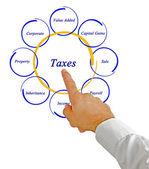 Diagram van belastingen — Stockfoto