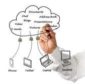 Cloud computiing — Stock Photo