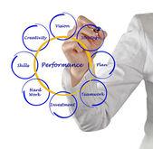 ビジネス パフォーマンスの図 — ストック写真