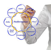 Diagram of business performance — Stockfoto